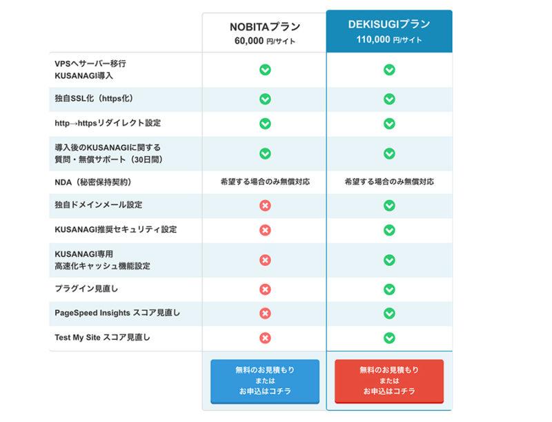ConoHa+KUSANAGI移行代行の料金プラン